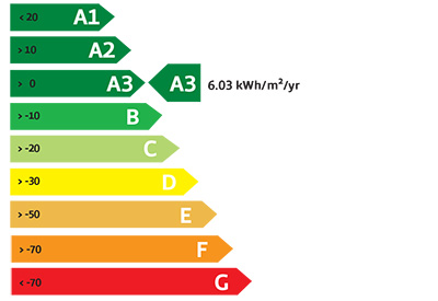 Energy Rating Chart A3